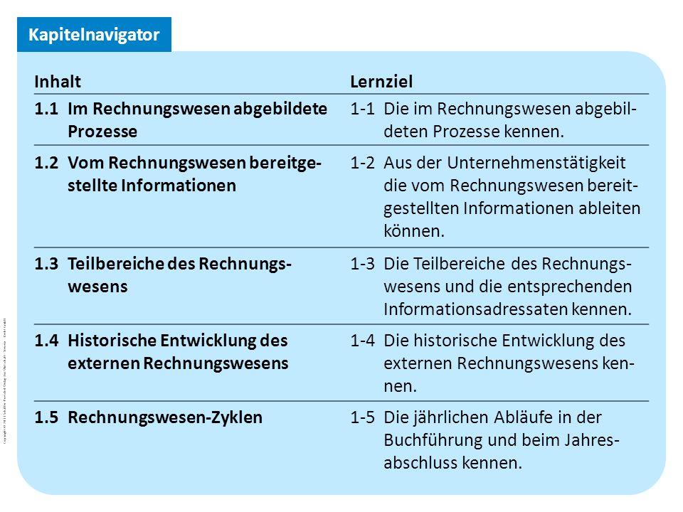 Kapitelnavigator Inhalt. Lernziel. 1.1 Im Rechnungswesen abgebildete Prozesse. 1-1 Die im Rechnungswesen abgebil-deten Prozesse kennen.