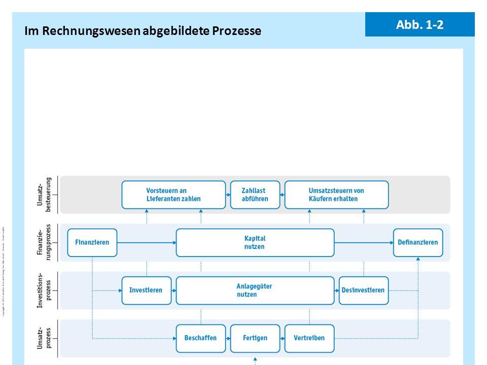 Im Rechnungswesen abgebildete Prozesse