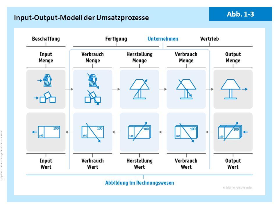 Input-Output-Modell der Umsatzprozesse
