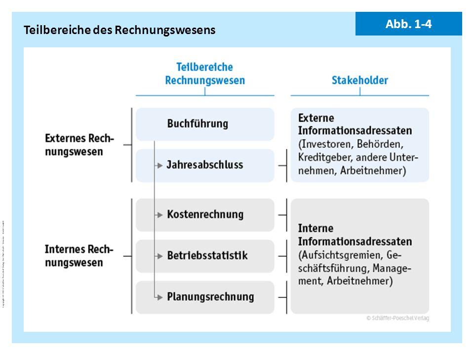 Teilbereiche des Rechnungswesens