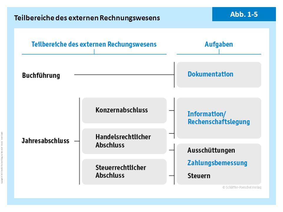 Teilbereiche des externen Rechnungswesens