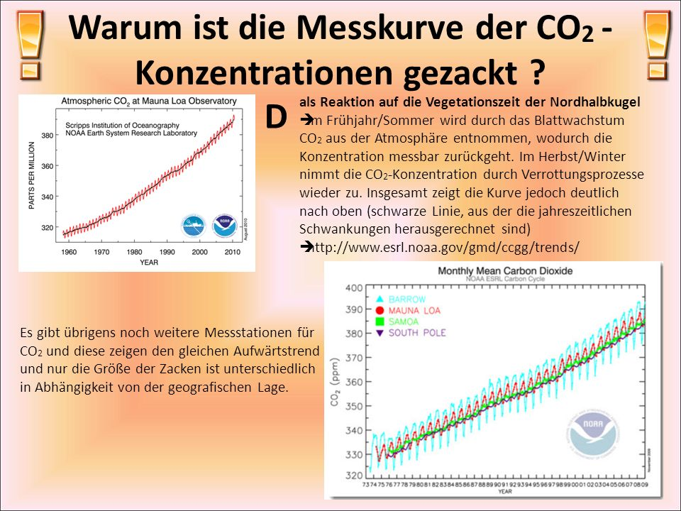 Warum ist die Messkurve der CO2 -Konzentrationen gezackt