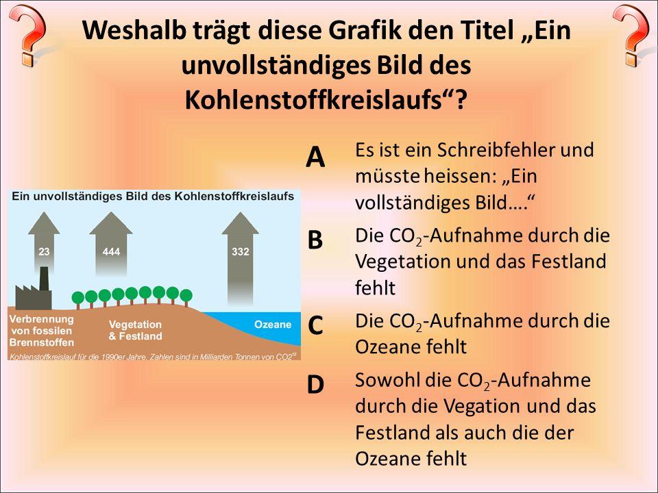 """Weshalb trägt diese Grafik den Titel """"Ein unvollständiges Bild des Kohlenstoffkreislaufs"""