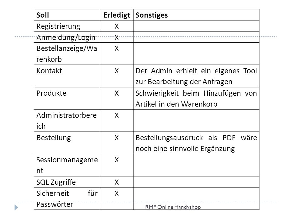 Bestellanzeige/Warenkorb Kontakt