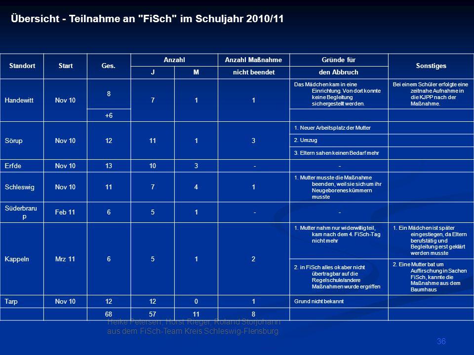 Übersicht - Teilnahme an FiSch im Schuljahr 2010/11
