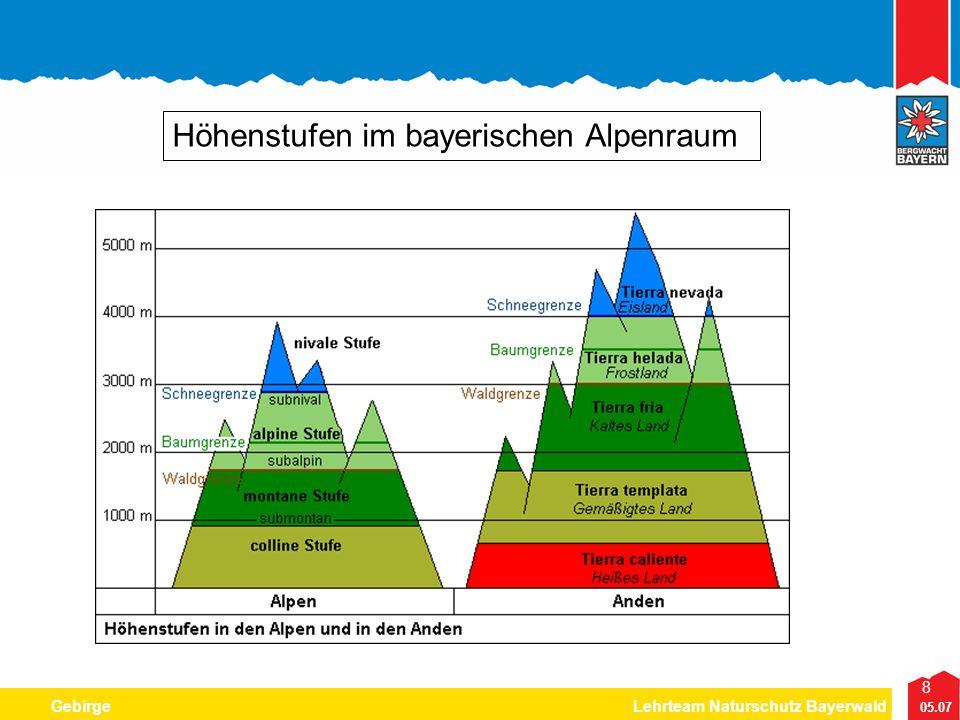 Höhenstufen im bayerischen Alpenraum