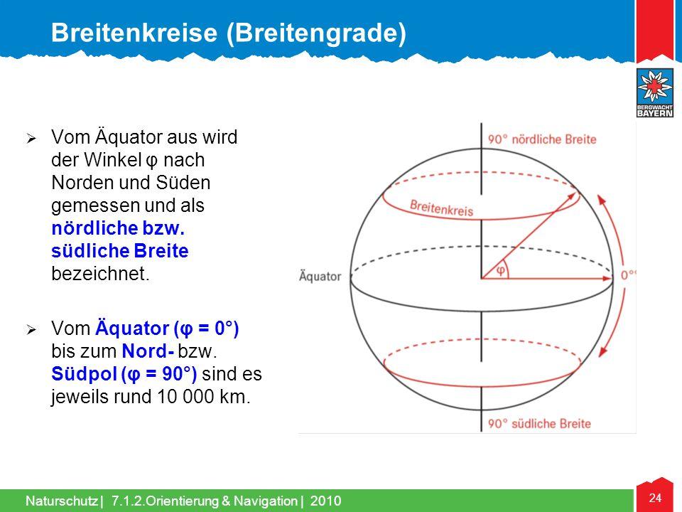 Breitenkreise (Breitengrade)