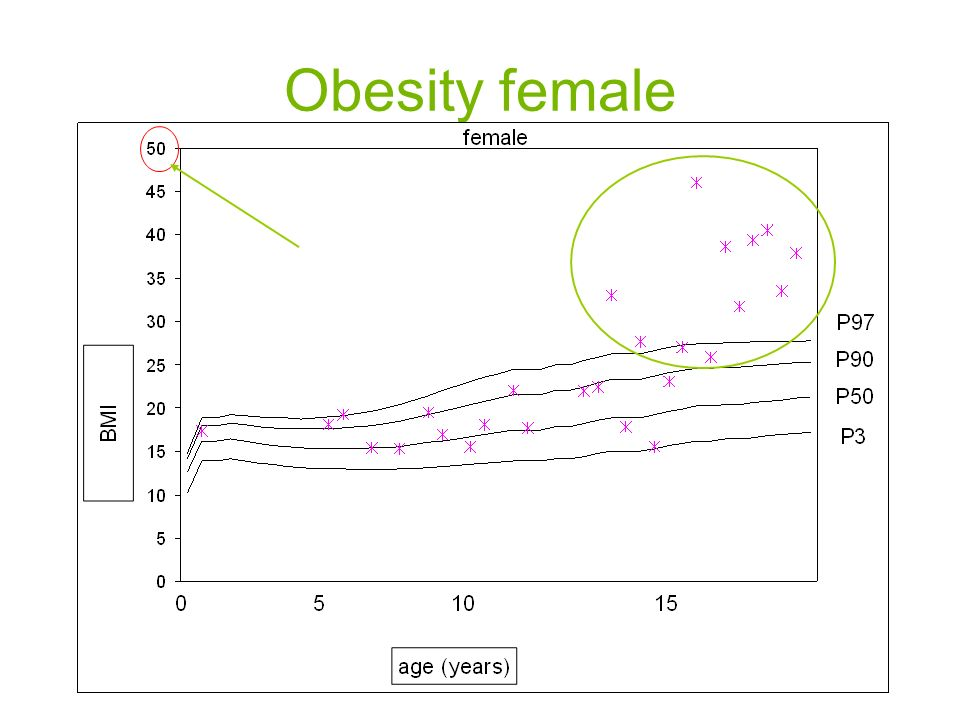 Obesity female