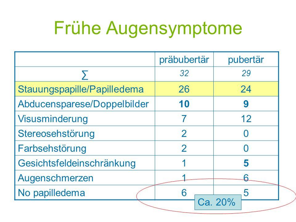 Frühe Augensymptome präbubertär pubertär ∑ Stauungspapille/Papilledema