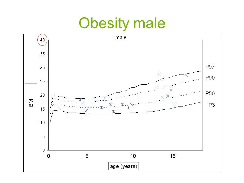 Obesity male
