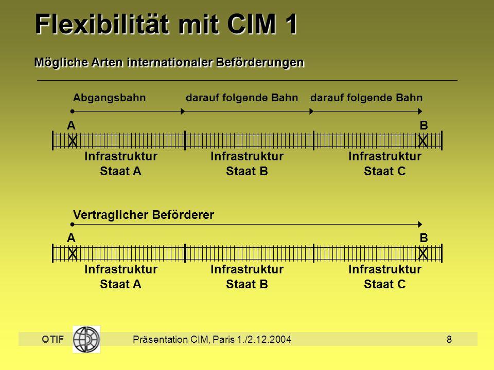 Flexibilität mit CIM 1 Mögliche Arten internationaler Beförderungen