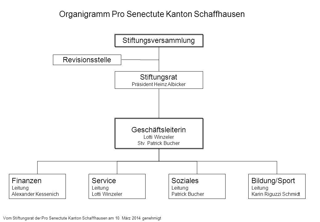 Organigramm Pro Senectute Kanton Schaffhausen