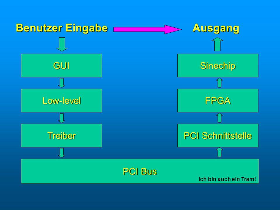 Benutzer Eingabe Ausgang Treiber PCI Bus PCI Schnittstelle Low-level