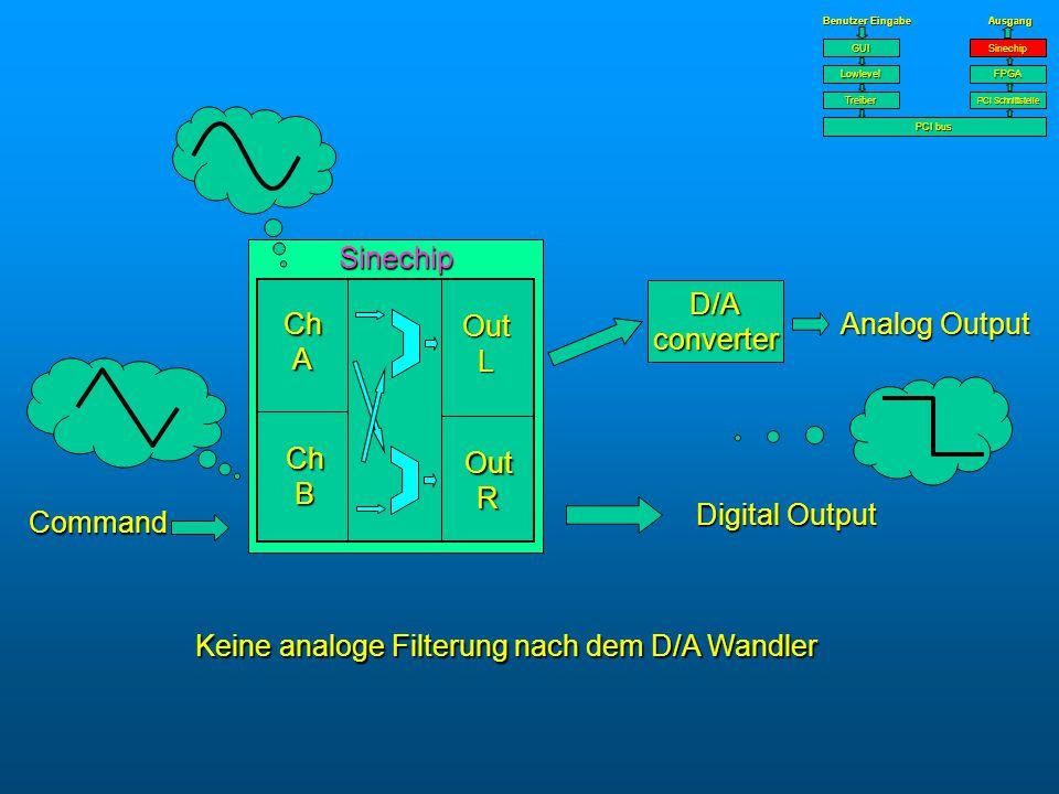 Keine analoge Filterung nach dem D/A Wandler D/A converter