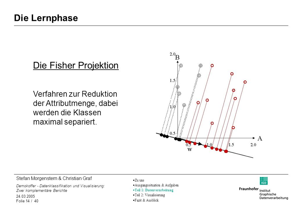 Die Lernphase Die Fisher Projektion