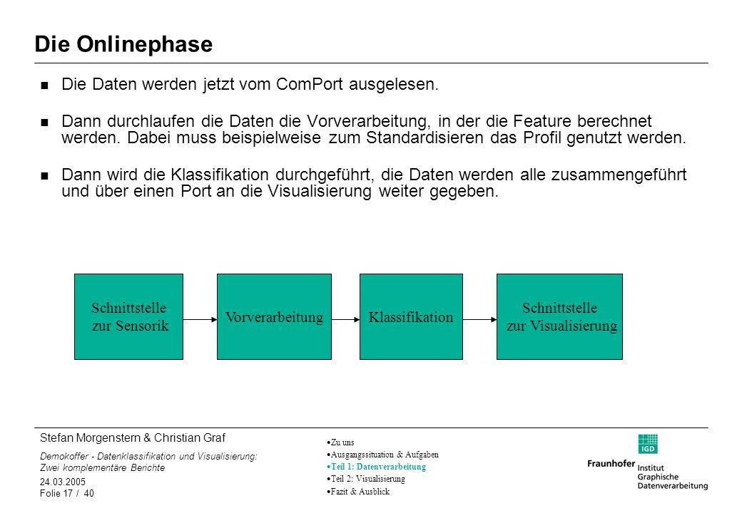 Die Onlinephase Die Daten werden jetzt vom ComPort ausgelesen.
