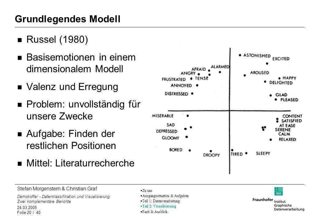 Basisemotionen in einem dimensionalem Modell