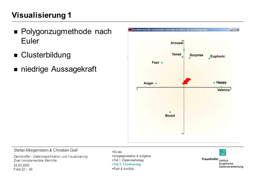 Polygonzugmethode nach Euler Clusterbildung niedrige Aussagekraft