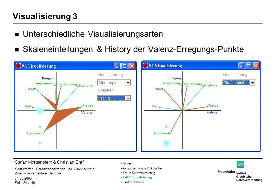 Unterschiedliche Visualisierungsarten