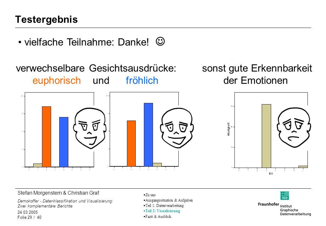 sonst gute Erkennbarkeit der Emotionen