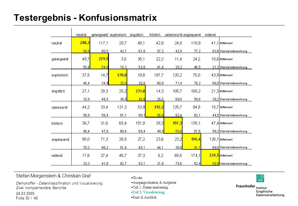 Testergebnis - Konfusionsmatrix