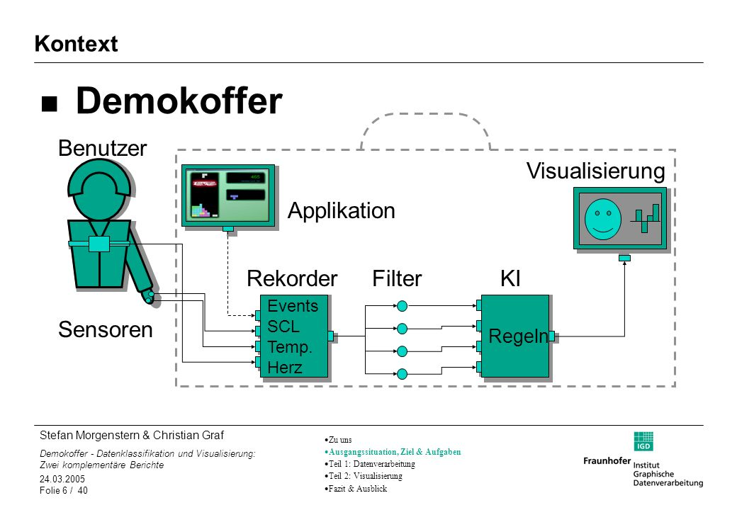 Demokoffer Kontext Benutzer Visualisierung Applikation Rekorder Filter