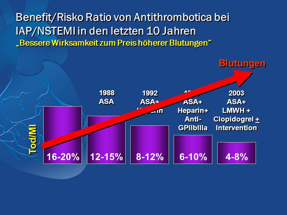 """Benefit/Risko Ratio von Antithrombotica bei IAP/NSTEMI in den letzten 10 Jahren """"Bessere Wirksamkeit zum Preis höherer Blutungen"""