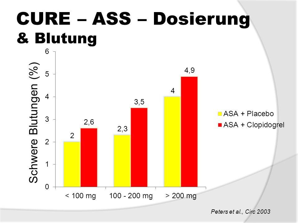 CURE – ASS – Dosierung & Blutung