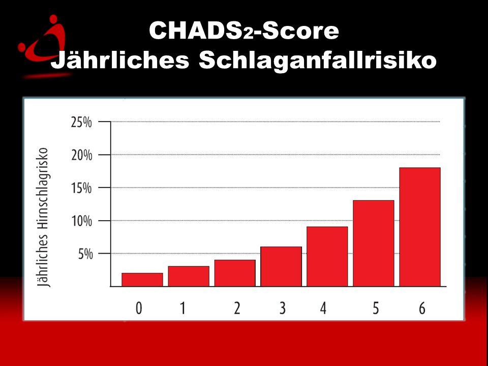 CHADS2-Score Jährliches Schlaganfallrisiko