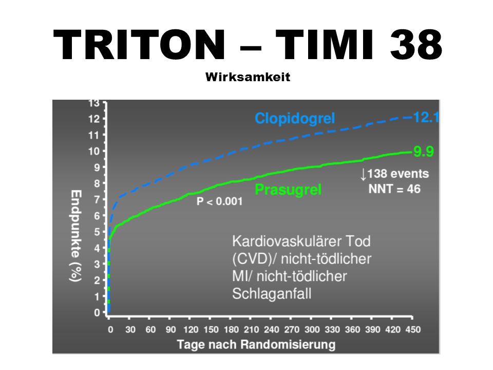 TRITON – TIMI 38 Wirksamkeit