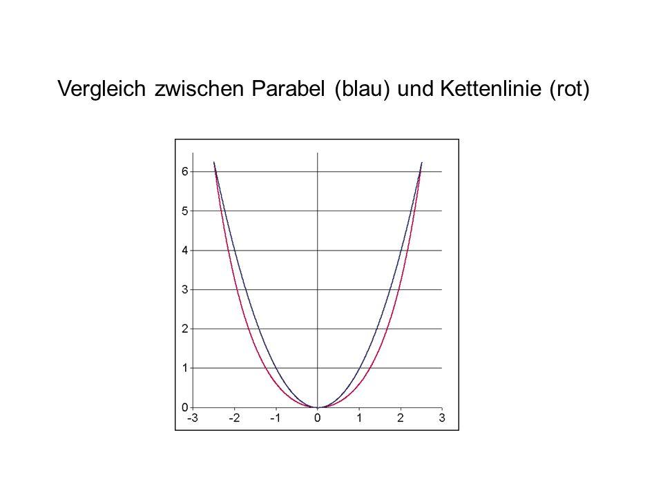 Vergleich zwischen Parabel (blau) und Kettenlinie (rot)