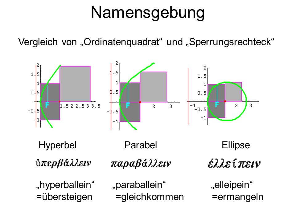"Namensgebung Vergleich von ""Ordinatenquadrat und ""Sperrungsrechteck"