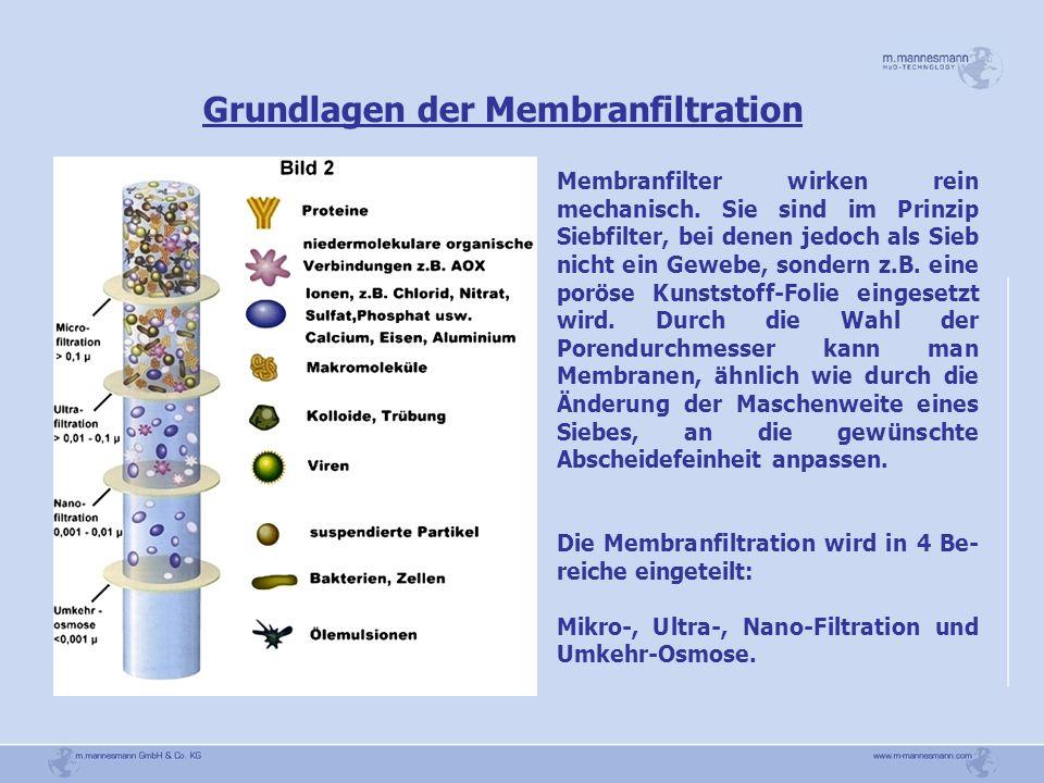 Grundlagen der Membranfiltration