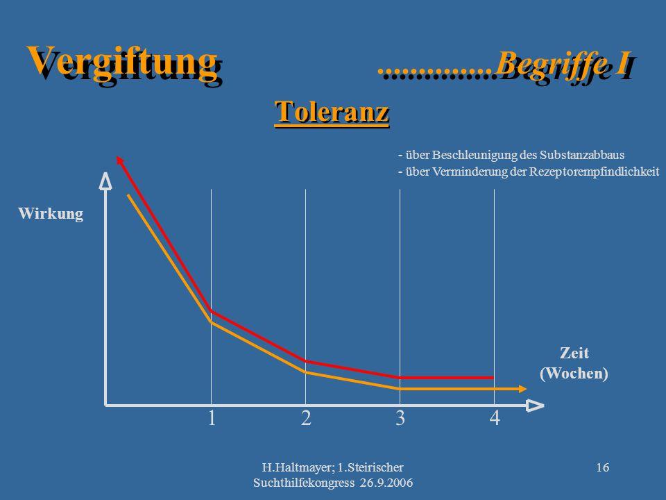 H.Haltmayer; 1.Steirischer Suchthilfekongress 26.9.2006
