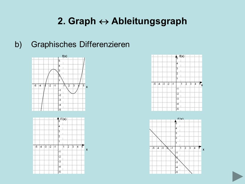 2. Graph  Ableitungsgraph