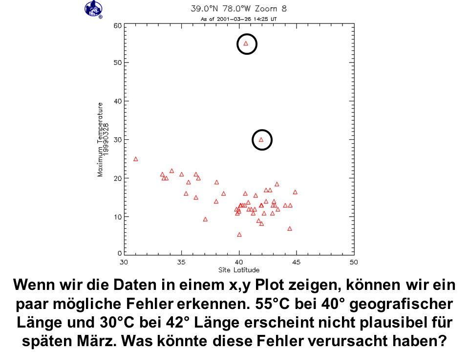Wenn wir die Daten in einem x,y Plot zeigen, können wir ein paar mögliche Fehler erkennen.