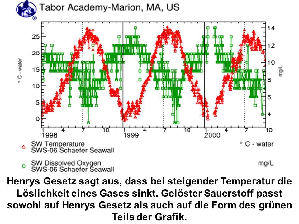 Henrys Gesetz sagt aus, dass bei steigender Temperatur die Löslichkeit eines Gases sinkt.