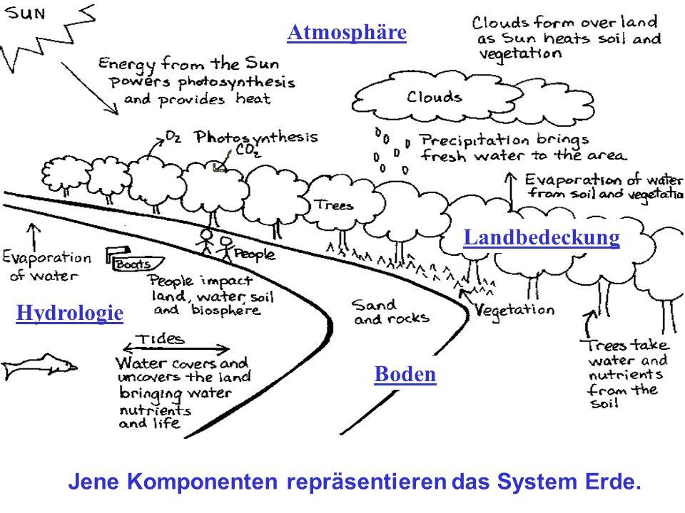 Jene Komponenten repräsentieren das System Erde.