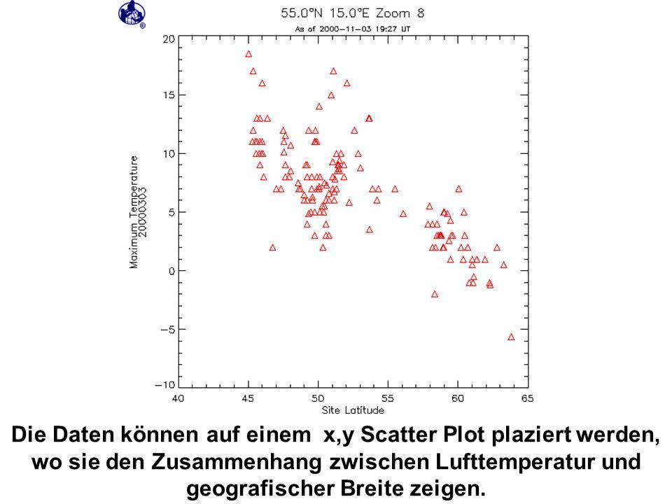 Die Daten können auf einem x,y Scatter Plot plaziert werden, wo sie den Zusammenhang zwischen Lufttemperatur und geografischer Breite zeigen.