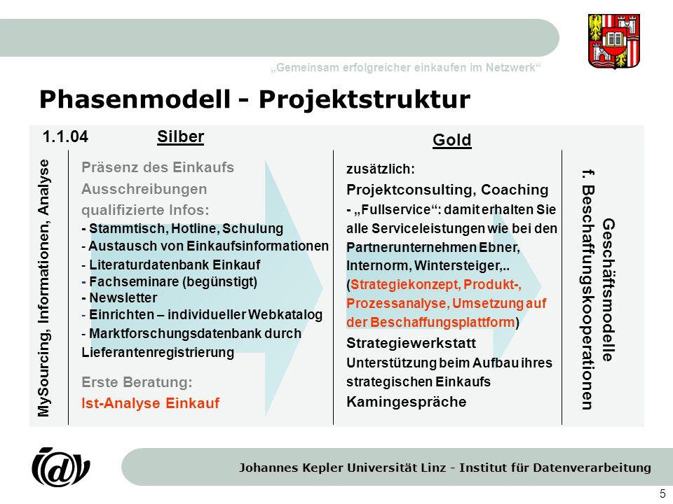 Phasenmodell - Projektstruktur