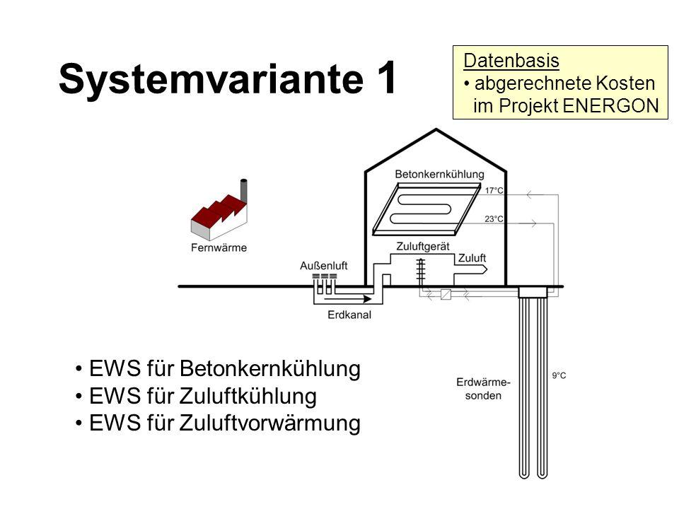 Systemvariante 1 • EWS für Betonkernkühlung • EWS für Zuluftkühlung