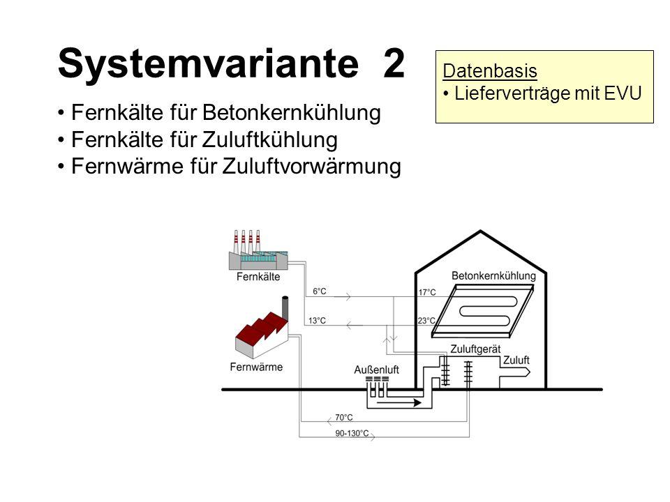 Systemvariante 2 • Fernkälte für Betonkernkühlung