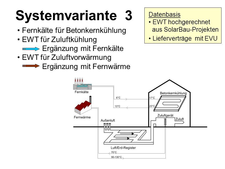 Systemvariante 3 • Fernkälte für Betonkernkühlung