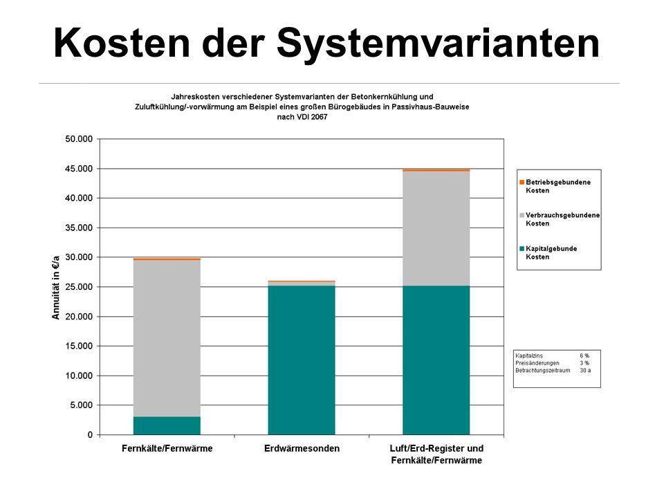 Kosten der Systemvarianten
