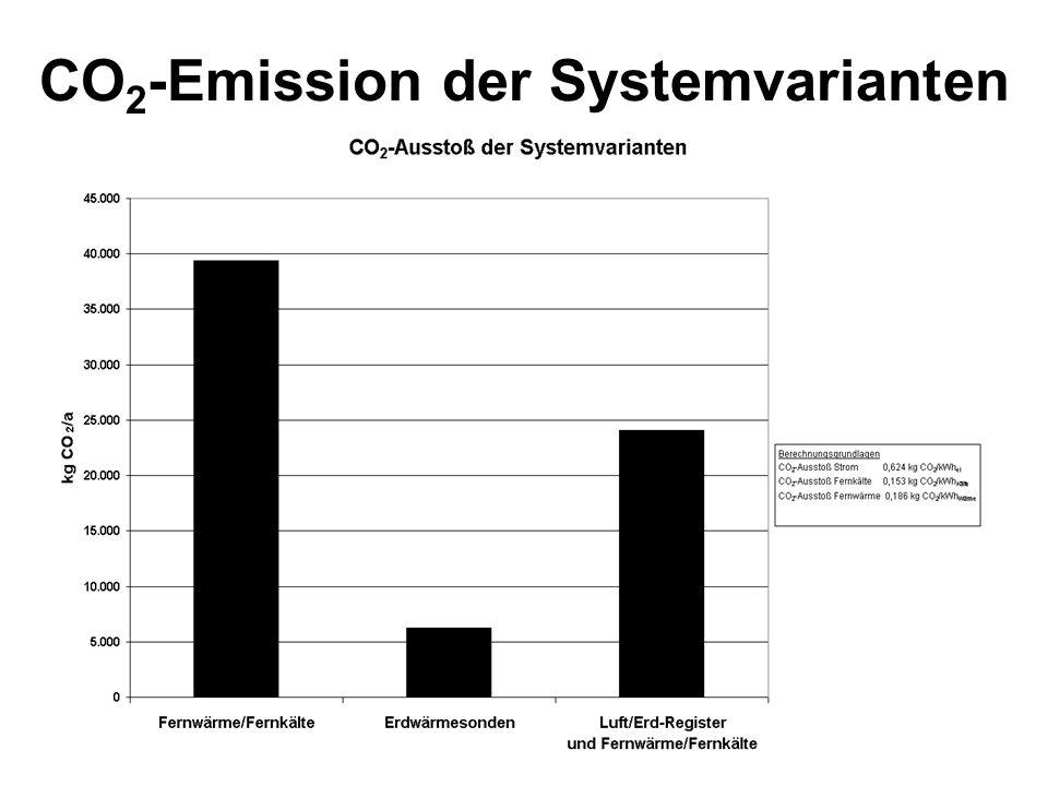 CO2-Emission der Systemvarianten