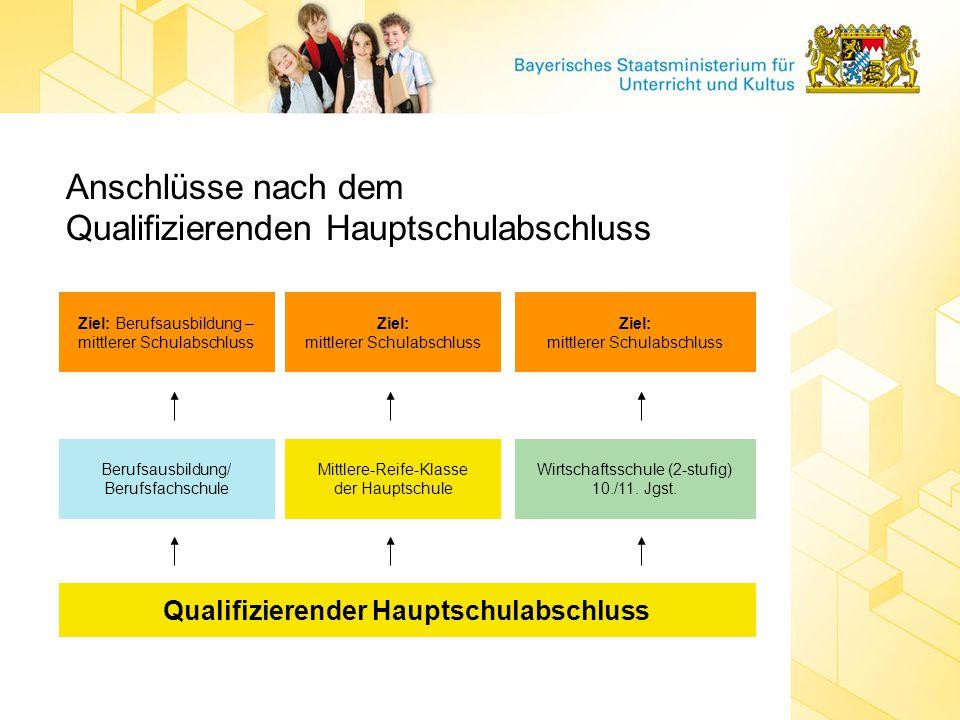 Qualifizierender Hauptschulabschluss