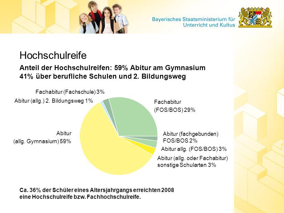 Hochschulreife Anteil der Hochschulreifen: 59% Abitur am Gymnasium 41% über berufliche Schulen und 2. Bildungsweg.
