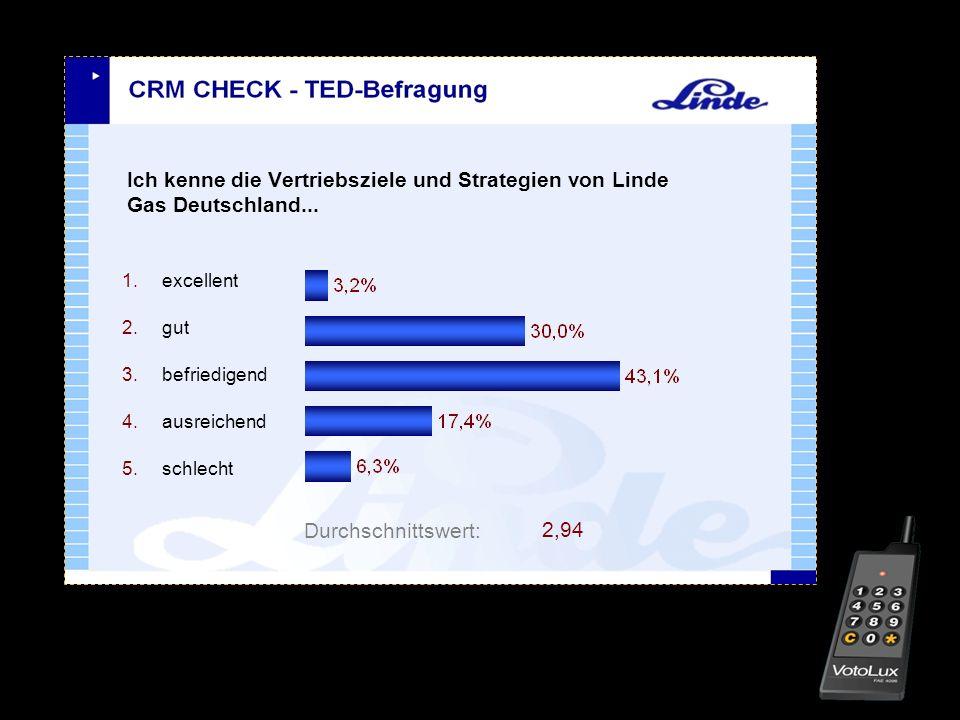 Ich kenne die Vertriebsziele und Strategien von Linde Gas Deutschland...