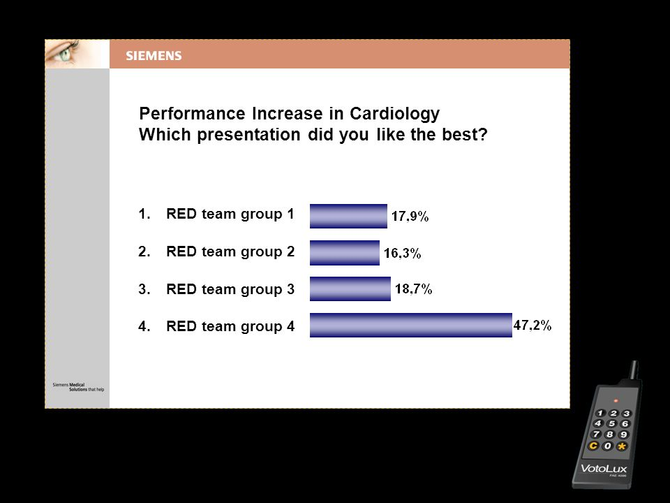 Performance Increase in Cardiology Which presentation did you like the best