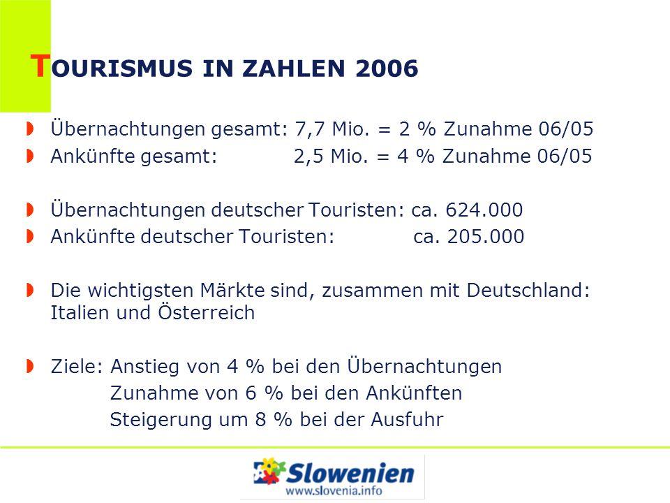 TOURISMUS IN ZAHLEN 2006 Übernachtungen gesamt: 7,7 Mio. = 2 % Zunahme 06/05. Ankünfte gesamt: 2,5 Mio. = 4 % Zunahme 06/05.